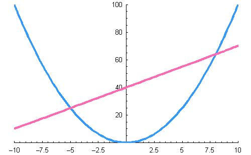 Parabola used for multiplication